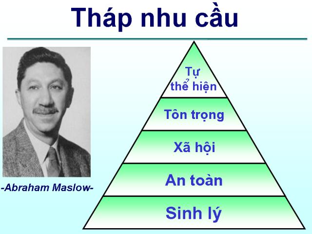 Tháp nhu cầu của Maslow