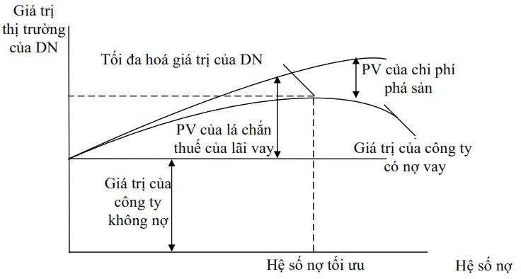 Lý thuyết đánh đổi về cơ cấu nguồn vốn (Trade of theory)